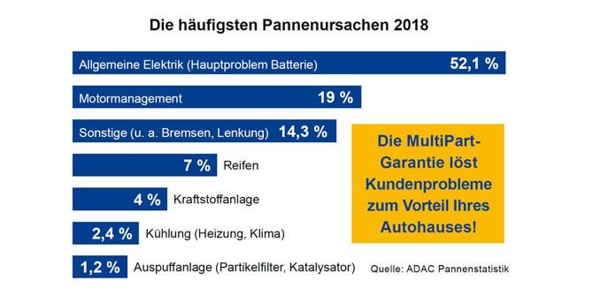 Grafik: Die Häufigsten Pannenursachen 2018